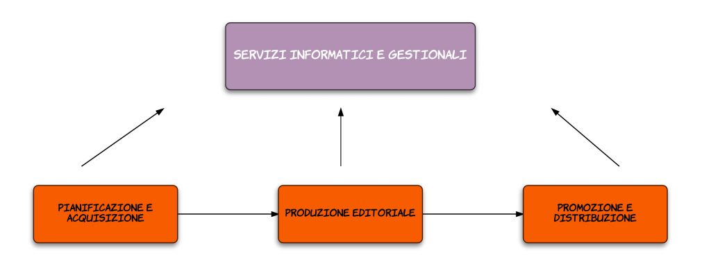 academic publishing services flowchart